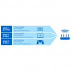 Linksys EA8300 :: Max-Stream™ AC2200 Tri-Band безжичен рутер, с Roaming функция, 4x Gigabit switch, 2.4+5.0+5.0 GHz, USB 3.0, MU-MIMO